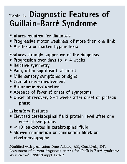 a research on guillain barre syndrome Research is ongoing into the cause of gbs, cidp and miller fisher syndrome many different groups are involved worldwide guillain-barre syndrome: a brief overview.